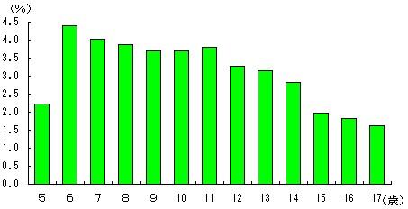5歳から17歳の各年齢別ぜん息り患率