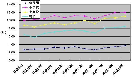 1997年(平成9年)以降の各学校別「鼻・副鼻くう疾患」(蓄のう症、アレルギー性鼻炎など)り患率