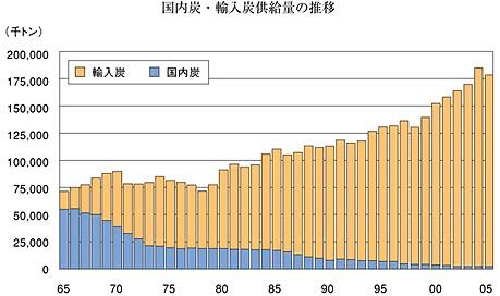 日本国内の石炭供給量の変移