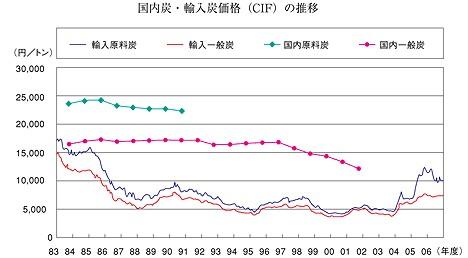 石炭価格の比較(資源エネルギー庁)。国内原料炭は1991年で生産終了のためそれ以降は価格表記なし。国内一般炭は2003年以降は価格非公開