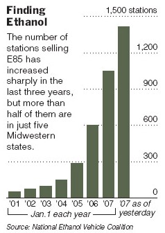 バイオガソリン「E85」を取り扱うガソリンスタンド数。急速な伸びを示しているが、それでも大部分はアメリカ中西部にあり、全体数も少ない。