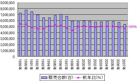 1989年以降の年単位での国内自動車総需要と前年比割合