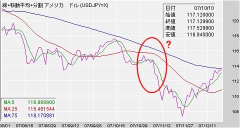 8月1日から先日までの円ドル相場。ピンク色の線が実際の為替レートの変動。楕円の赤丸付近が今回の舞台となった期間のようだ。