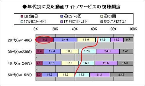 年齢層別動画視聴サービスの利用頻度