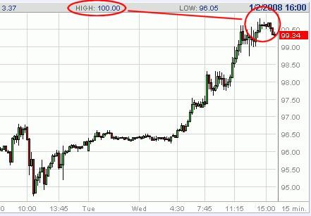 NYMEXの原油先物相場直近チャート