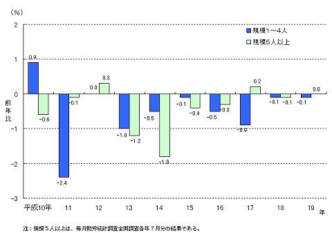 給与額の前年比の推移(零細企業と5人以上の企業それぞれ)