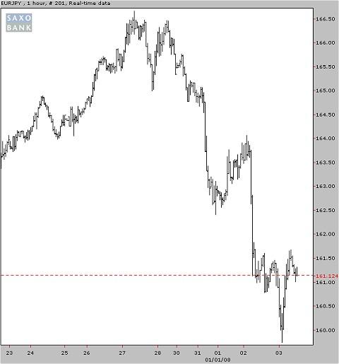 昨年末からの円ユーロチャート(同上)