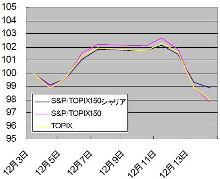 2007年12月3日を100とした、シャリア指数とS&P/TOPIX150、TOPIXの動向