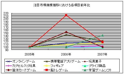 注目市場規模推移における各項目前年比