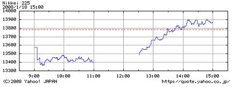 1月18日の日経平均動向。ブッシュ大統領による景気刺激策の発表そのものは相場が始まる前に報じられていたにも関わらず、前場と後場では雰囲気がまったく別物であることが分かる。