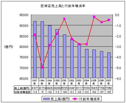 過去11年間における百貨店の売上高と対前年増減率