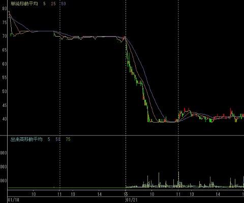 1月18日(左半分)と21日(右半分)の井上工業の値動き。21日の10時頃まで大きな出来高を伴って断続的な売りが入り、急落しているのが分かる。業績上何か問題があったのか、あるいは誤発注かとの噂が市場に流れたとの話も。