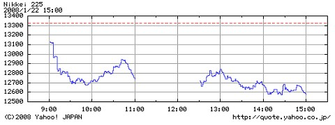 2008年1月22日の日経平均株価動向