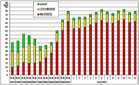 契約型公募投資信託の純資産総額の推移