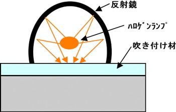 技術の概念図