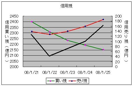 信用残と日経平均株価の変化(黒太線)