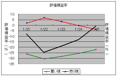 評価損益率と日経平均株価の変化(黒太線)