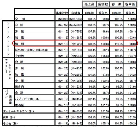 最新データである2007年12月の外食産業の売上などのデータ。中華と焼肉のみがはかばかしくない数字