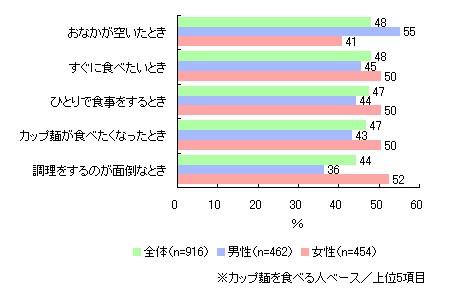 1~2年前に比べてカップめんを食べる頻度はどのように変わったか(カップめんを食べる人ベース)