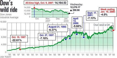 過去20年強のダウチャート(元記事より)。一時的な下げはあったが全体的には上げ調子。今回のような急落も短い期間で見れば大急落だが、歴史の中ではわずかな瞬きに過ぎない、ということを表している……のだろうか。