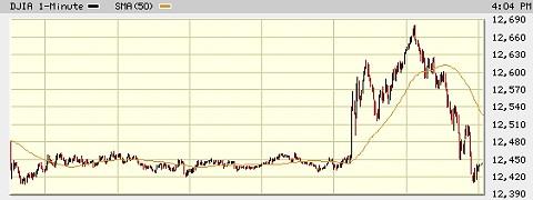 金利引下げ発表後、急騰しているアメリカ・ダウ。ナスダックもほぼ同様