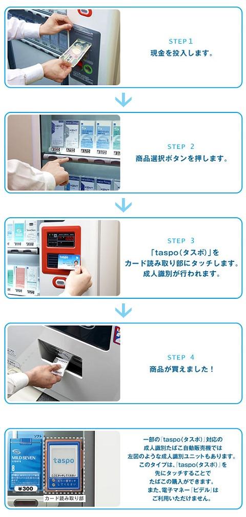 taspoカード導入器による購入プロセス
