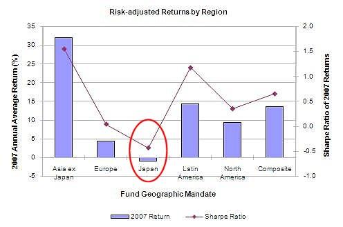 ヘッジファンドによる2007年における各地域に対する投資成績