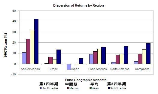 四半期毎の地域別利益の割合