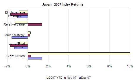 日本に対するヘッジファンドの成績状況
