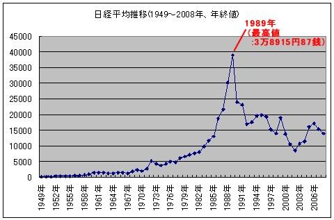 1949年以降の日経平均チャート