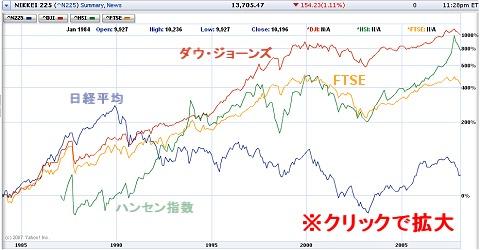 1985年から現在にいたるまでの、日経平均(N225、青)・ダウジョーズ(DJI、赤)・香港ハンセン指数(HSI、緑)・FTSE100種総合指数(FTSE、黄色)の流れ(クリックすると拡大します)