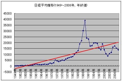 日経平均株価の動きに線形類似線(赤色)を加えたもの