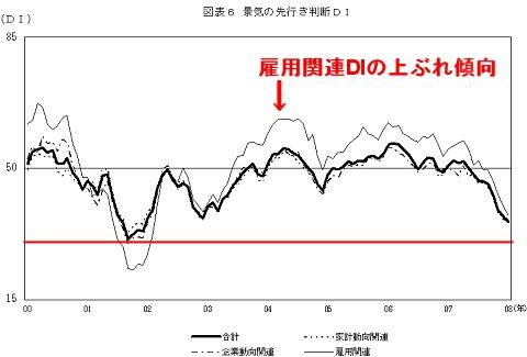 2000年以降の先行き判断DIの推移(赤線は当方で付加)