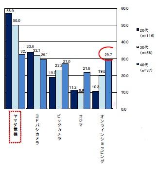 主要年齢層(20~40代)の年齢階層別「どこで家電商品を買うことが多いか」(複数回答、上位五位のみ抜粋)