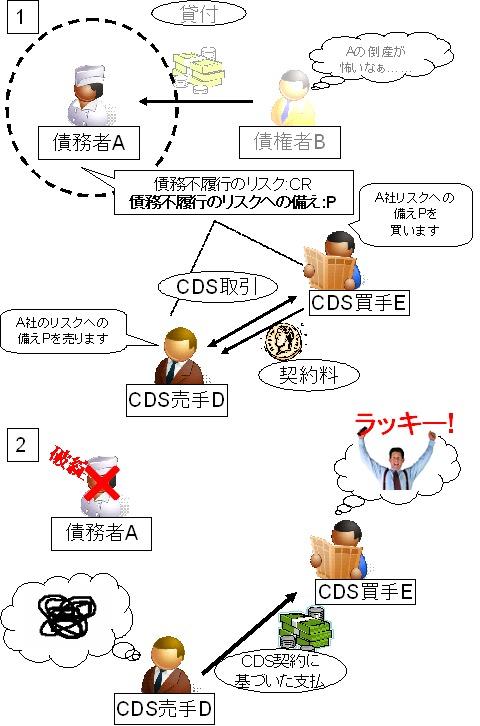 CDSの仕組み(再録)