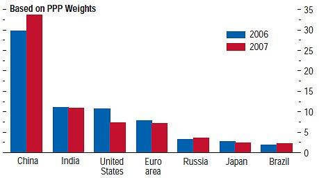 2007年10月17日にIMFが提示した「世界経済展望」内レポートにおける、世界全体の経済成長に占める各国のGDPの成長率。タイトルには「新興国マーケットは今や世界経済を引っ張る原動力となった」とある