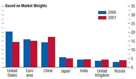 同レポート内における、市場規模や重みで換算した世界経済成長に占める影響力。