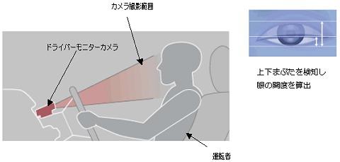 ドライバーモニターカメラが運転手のまぶたや顔の向きをチェックし、居眠りなど「運転ができない状態」にあった場合に警告音を発したり自動ブレーキがかかる