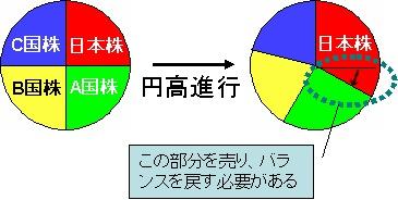 円高進行で日本株の資産全体における割合が増え、バランスを戻すために日本株を売らなければならないの図。ちなみに分かりにくいが、右側の円では日本株の資産評価額アップで円全体の面積が増えていることに注意。他国株式の資産「額」が減っているわけではない。