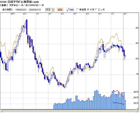 1998年以降のドル換算日経平均。だいだい色は日本円における日経平均株価の動向。