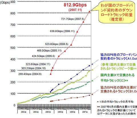 図版日本国内におけるネット上のデータ量(2000年以降を抽出)
