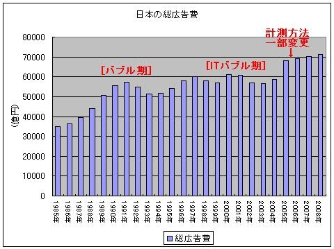 日本の総広告費(1985年以降)
