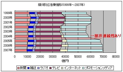 媒体別広告費推移(1999年~2007年)