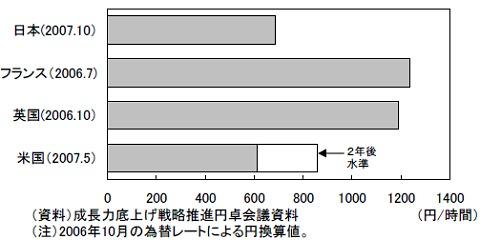 最低賃金水準の国際比較