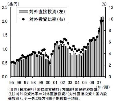 海外への直接投資と対外投資比率。輸出が伸びて貿易黒字拡大が喧伝された2004年~2005年以降急速に上昇しているのが分かる。