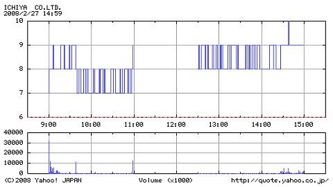 2008年2月27日のイチヤの値動きと出来高