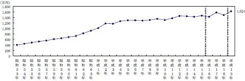 金融資産保有額(1978年以降・無貯蓄世帯を除く平均値)