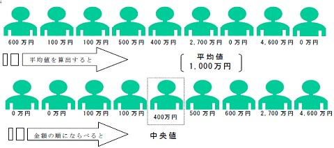 中央値の考え方。今回の調査結果では中央値は500万円だった。