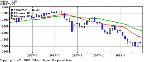 過去一年間の日経平均株価動向
