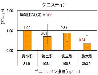 血中イソフラボンのうちゲニステイン濃度と乳がんリスク